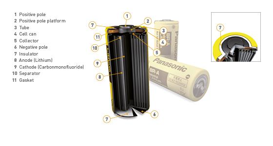 Panasonic lithium rundceller