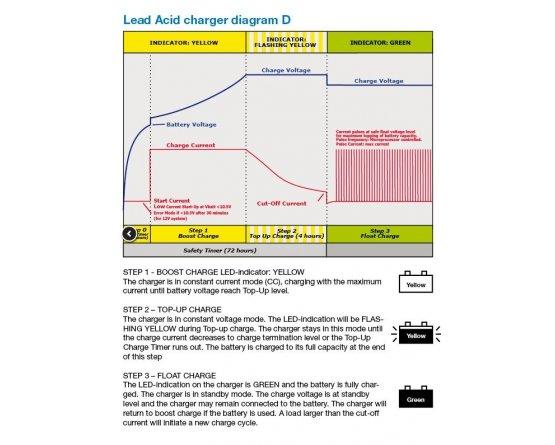 Bly lader 24V/0,56Ah 90-264VAC plug-in model