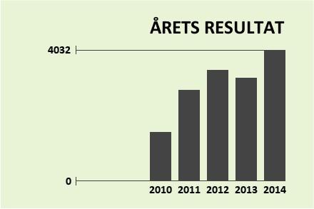 ACTEC Resultat