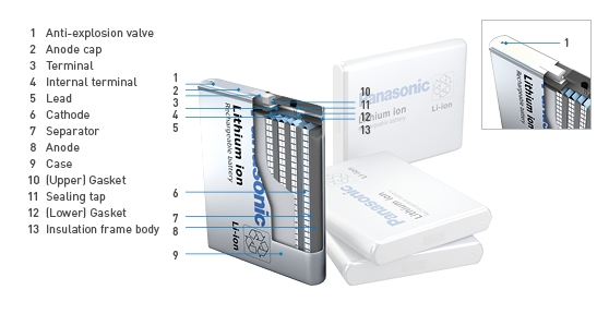 Prismatiske Li-Ion batterier