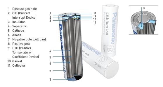 Cylindriske Li-ion batterier
