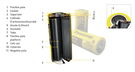 Lithium Rundcell batterier BR type