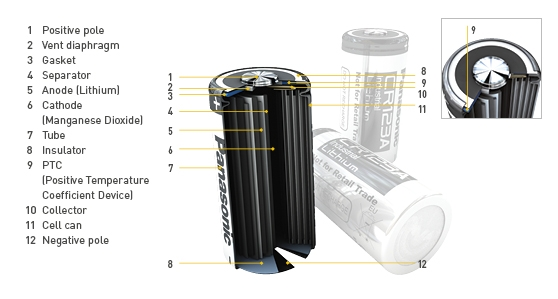 Lthium rundcelle batterier CR type